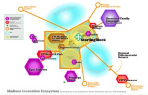 Madison Innovation Ecosystem